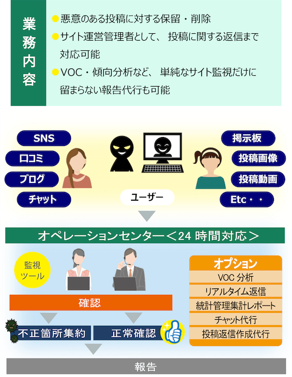 SNS・掲示板などの投稿監視サービス